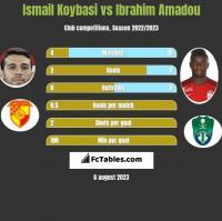 Ismail Koybasi vs Ibrahim Amadou h2h player stats
