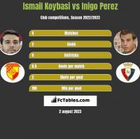 Ismail Koybasi vs Inigo Perez h2h player stats