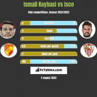 Ismail Koybasi vs Isco h2h player stats
