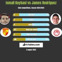 Ismail Koybasi vs James Rodriguez h2h player stats