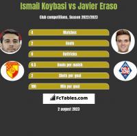 Ismail Koybasi vs Javier Eraso h2h player stats