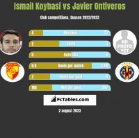 Ismail Koybasi vs Javier Ontiveros h2h player stats