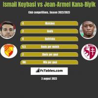 Ismail Koybasi vs Jean-Armel Kana-Biyik h2h player stats