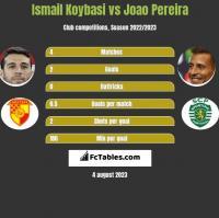 Ismail Koybasi vs Joao Pereira h2h player stats