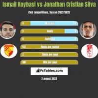 Ismail Koybasi vs Jonathan Cristian Silva h2h player stats