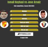 Ismail Koybasi vs Jose Arnaiz h2h player stats