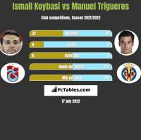 Ismail Koybasi vs Manuel Trigueros h2h player stats