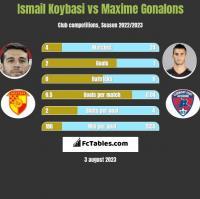 Ismail Koybasi vs Maxime Gonalons h2h player stats