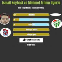 Ismail Koybasi vs Mehmet Erdem Ugurlu h2h player stats