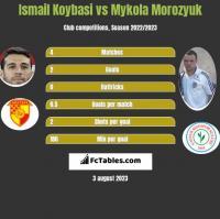 Ismail Koybasi vs Mykoła Moroziuk h2h player stats