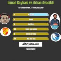 Ismail Koybasi vs Orhan Ovacikli h2h player stats