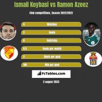 Ismail Koybasi vs Ramon Azeez h2h player stats