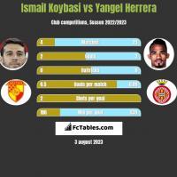 Ismail Koybasi vs Yangel Herrera h2h player stats