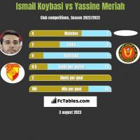 Ismail Koybasi vs Yassine Meriah h2h player stats