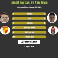 Ismail Koybasi vs Yan Brice h2h player stats