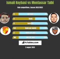 Ismail Koybasi vs Montassar Talbi h2h player stats