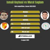 Ismail Koybasi vs Murat Saglam h2h player stats