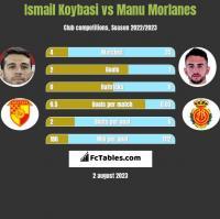Ismail Koybasi vs Manu Morlanes h2h player stats