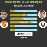 Ismail Koybasi vs Jon Moncayola h2h player stats