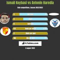Ismail Koybasi vs Antonin Haredia h2h player stats
