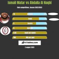 Ismail Matar vs Abdalla Al Naqbi h2h player stats