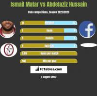 Ismail Matar vs Abdelaziz Hussain h2h player stats