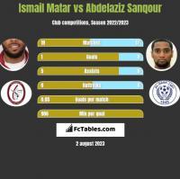 Ismail Matar vs Abdelaziz Sanqour h2h player stats