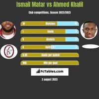 Ismail Matar vs Ahmed Khalil h2h player stats
