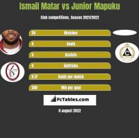 Ismail Matar vs Junior Mapuku h2h player stats