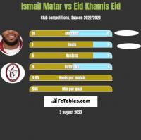 Ismail Matar vs Eid Khamis Eid h2h player stats