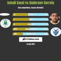 Ismail Sassi vs Anderson Correia h2h player stats