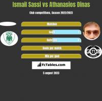 Ismail Sassi vs Athanasios Dinas h2h player stats