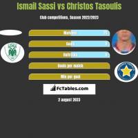 Ismail Sassi vs Christos Tasoulis h2h player stats