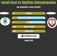 Ismail Sassi vs Dimitrios Diamantopoulos h2h player stats
