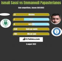 Ismail Sassi vs Emmanouil Papasterianos h2h player stats