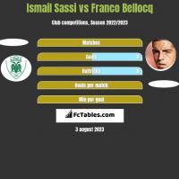 Ismail Sassi vs Franco Bellocq h2h player stats