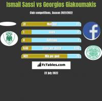 Ismail Sassi vs Georgios Giakoumakis h2h player stats