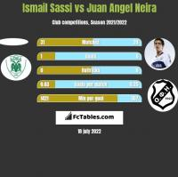 Ismail Sassi vs Juan Angel Neira h2h player stats