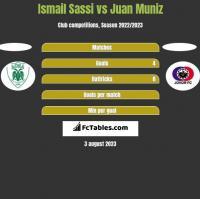 Ismail Sassi vs Juan Muniz h2h player stats