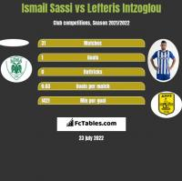 Ismail Sassi vs Lefteris Intzoglou h2h player stats