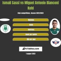 Ismail Sassi vs Miguel Antonio Bianconi Kohl h2h player stats