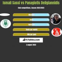 Ismail Sassi vs Panagiotis Deligiannidis h2h player stats