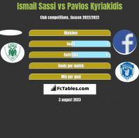 Ismail Sassi vs Pavlos Kyriakidis h2h player stats