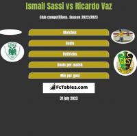 Ismail Sassi vs Ricardo Vaz h2h player stats