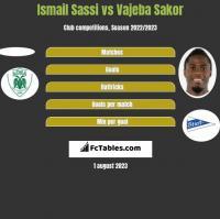 Ismail Sassi vs Vajeba Sakor h2h player stats