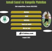 Ismail Sassi vs Vangelis Platellas h2h player stats