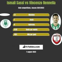 Ismail Sassi vs Vincenzo Rennella h2h player stats
