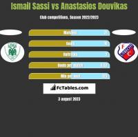 Ismail Sassi vs Anastasios Douvikas h2h player stats