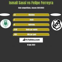 Ismail Sassi vs Felipe Ferreyra h2h player stats