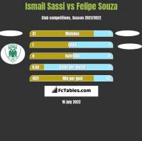 Ismail Sassi vs Felipe Souza h2h player stats
